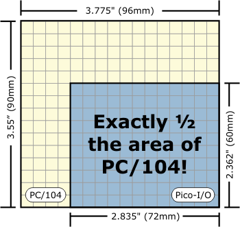 Size Comparison between PC/104 and PICO-IO