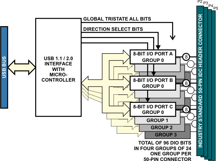 USB-DIO-96 Block Diagram