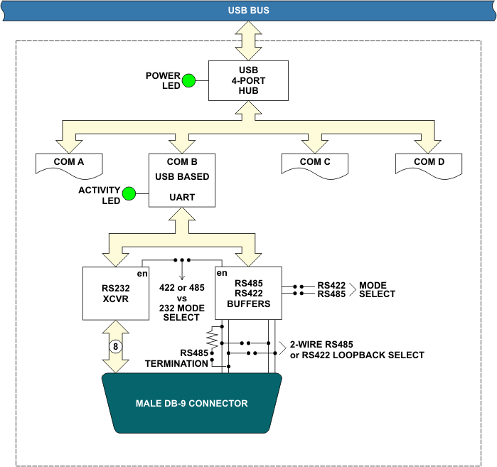 flexcom block diagram