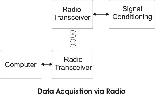 Daq Radio Block Diag