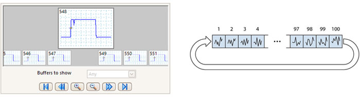 Waveform buffer and navigator