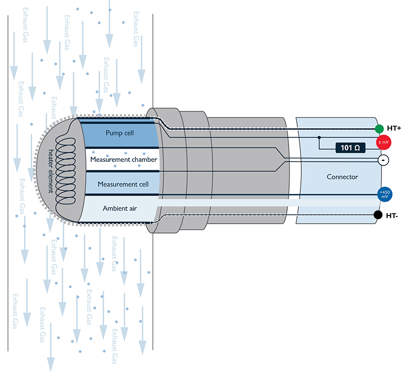 Broadband_oxygen_sensor lrge testing bosch lsu 4 2 broadband oxygen sensor bosch o2 sensor wiring diagram manual at pacquiaovsvargaslive.co
