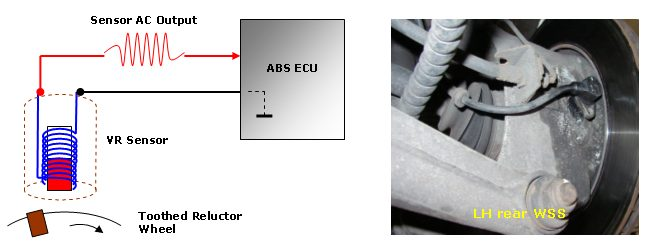 operation of ABS system
