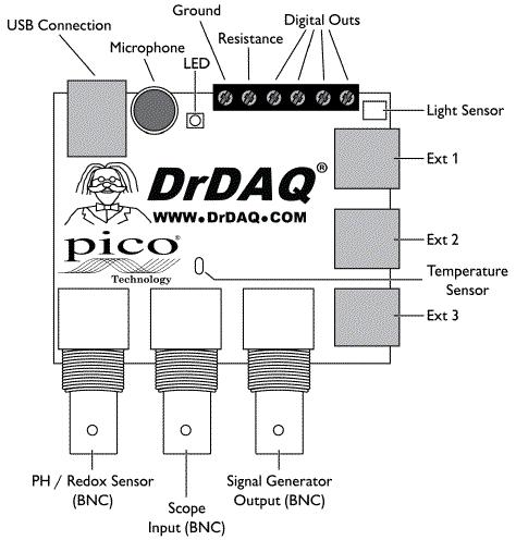 DrDAQ layout