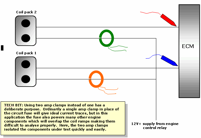 ECM scope  connections