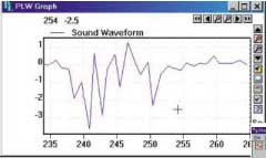Fig.8. Test result sound waveform graph. Various control buttons in the graph window allow it to be enlarged, printed or sent to